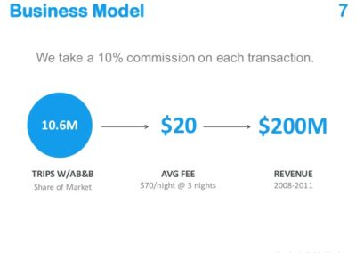Airbnb's business model slide shows its unit of purchase (guest visit), gross and net revenue per unit, take rate, estimated # of transactions, and estimated total revenue