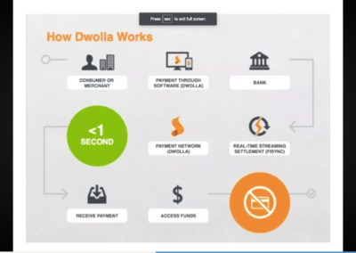 Workflow diagram from the fundraising pitch deck of Dwolla