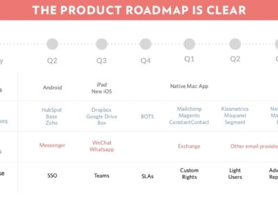 Front's product roadmap helps it justify its funding ask. It raised $10M.