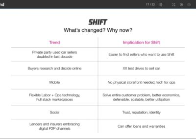 Why Now slide from the pitch deck of Shift